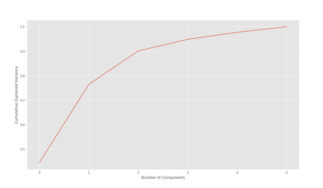 Gráfico PCA